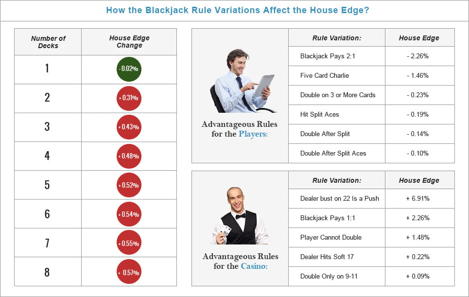 Blackjack rules house edge play electronic roulette online for free